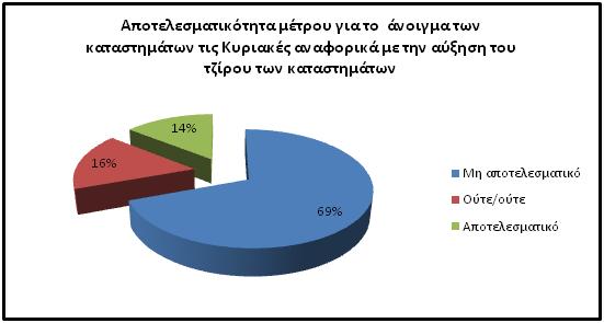 b5901b61037 Η ΕΣΕΕ πραγματοποίησε την περιοδική έρευνα για τις ενδιάμεσες εκπτώσεις του  δεκαημέρου 2-9 Μαΐου 2015 και διερεύνησε τη στάση και τις απόψεις του  εμπορικού ...